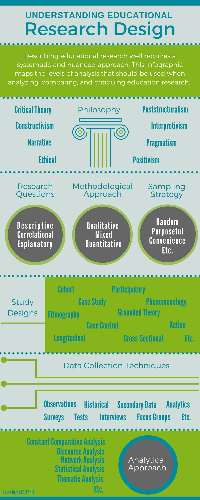 Understanding Educational Research Design: The Infographic
